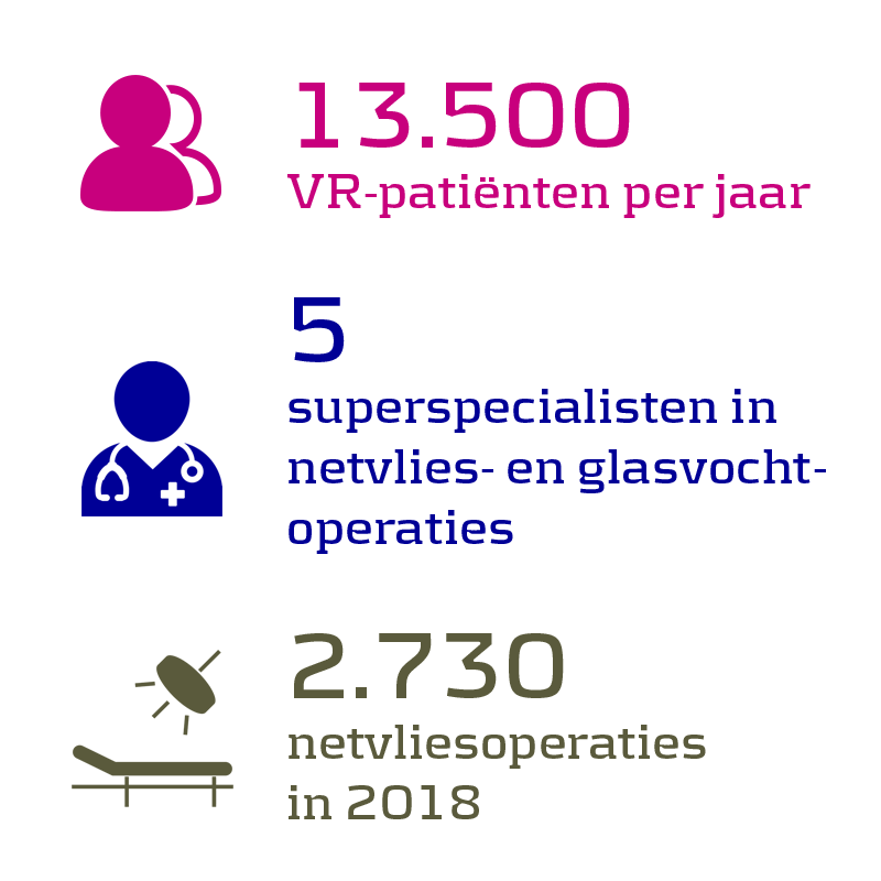 13.500 VR-patiënten per jaar, 5 superspecialisten in netvlies- en glasvochtoperaties,  2.730 netvliesoperaties in 2018