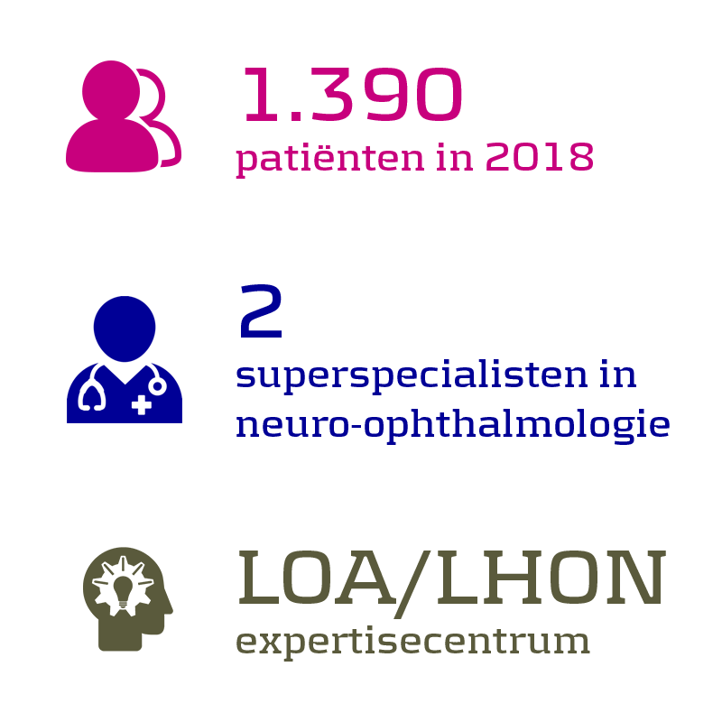 1.390 patiënten in 2018, 2 superspecialisten in neuro-ophthalmologie, LOA/LHON expertisecentrum