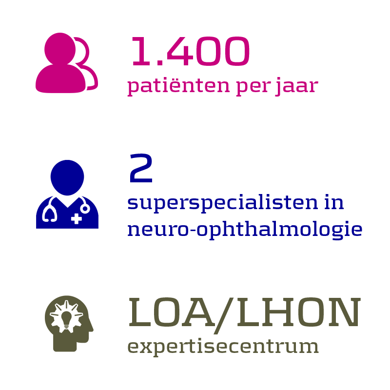 1.400 patiënten per jaar, 2 superspecialisten in neuro-ophthalmologie, LOA/LHON expertisecentrum